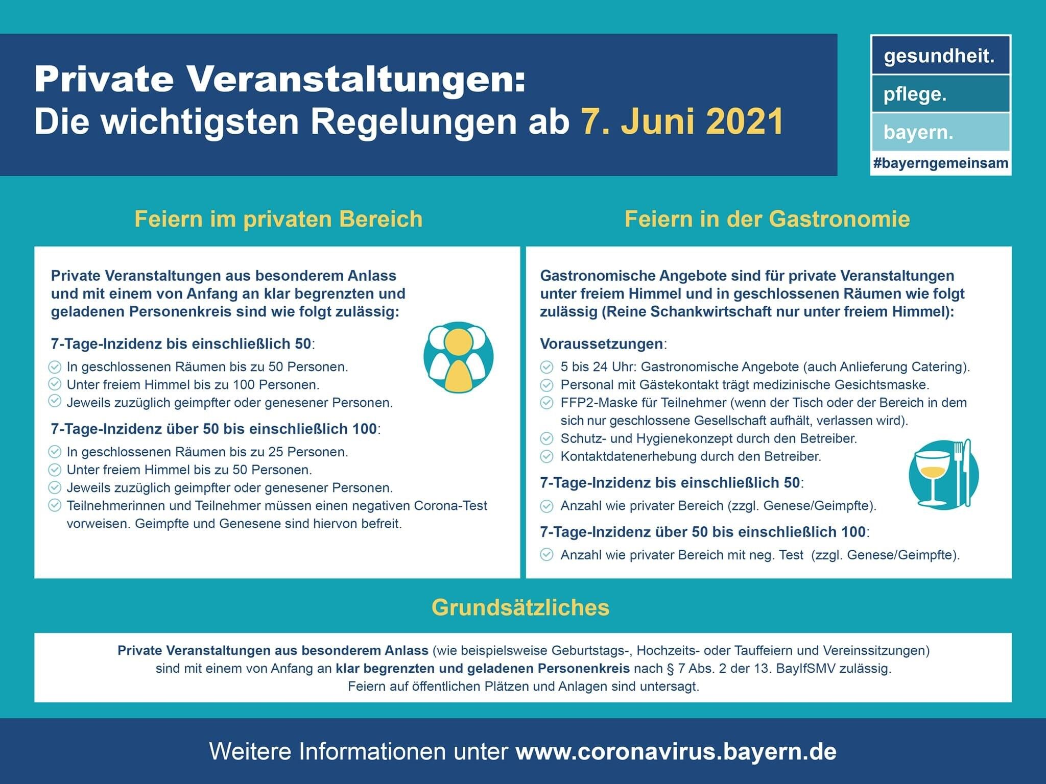 2021_06_07_private Veranstaltungen