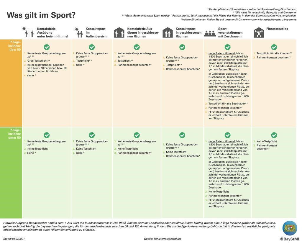 2021_07_01_was gilt beim Sport