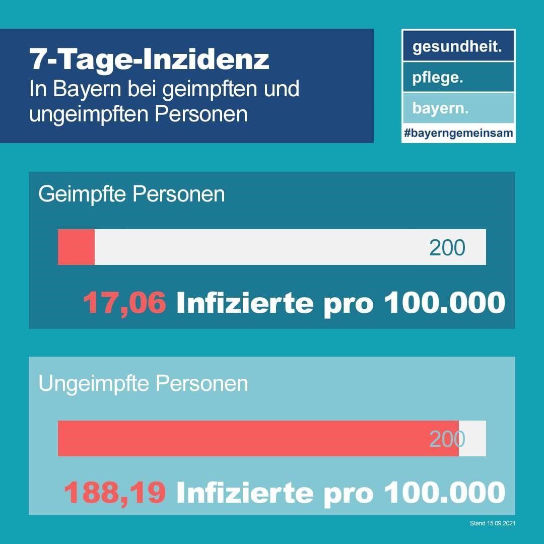 E - 2021_09_17_PM_Aktuelle Covid-Zahlen Statistik 7-Tages-Inzidenz StMGP