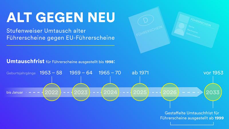 360 - 2021_10_06_PM Umtausch Führerscheine