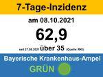 Miniaturbild zu:Pressemitteilung 364-2021:Aktuelle Zahlen / kostenlosen Bürgertestungen ab dem 11. Oktober 2021 nur noch für bestimmte Personengruppen COVID-19-Infizierte in den einzelnen Kommunen im Landkreis Lichtenfels