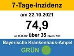 Miniaturbild zu:Pressemitteilung 382-2021: Aktuelle Zahlen: COVID-19-Infizierte in den einzelnen Kommunen im Landkreis Lichtenfels
